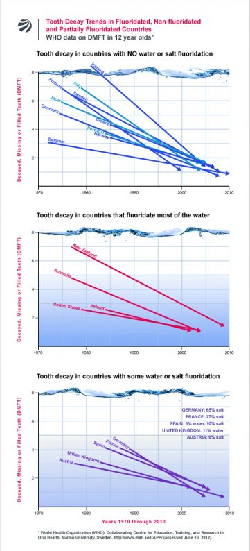 Tooth Decay Trends in Fluoridated vs. Non-Fluoridated Countries (WHO data)